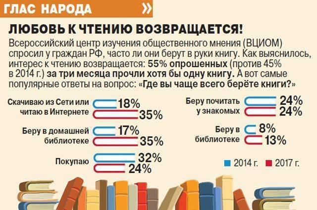 Правда ли, что любовь к чтению книг возвращается?