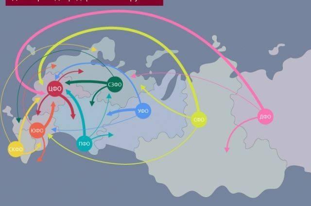 Карта внутрироссийской миграции. Инфографика