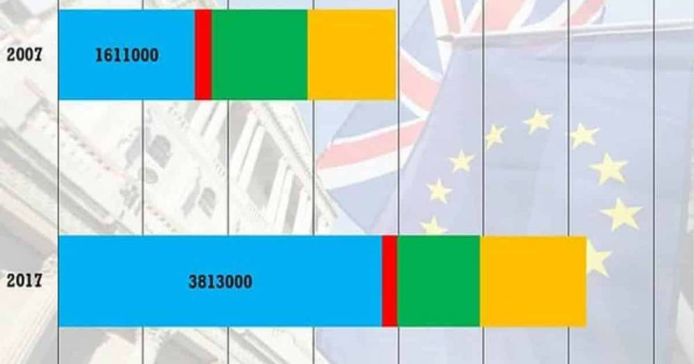 Мигранты из ЕС привели к невиданному росту населения Британии