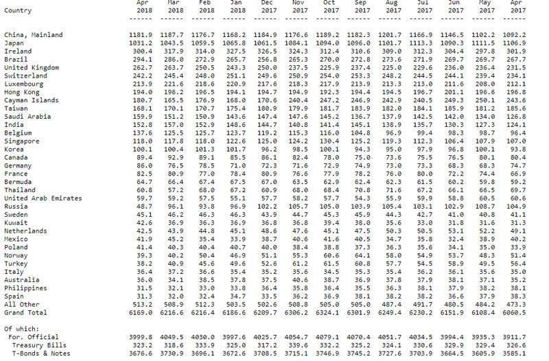 Россия сенсационного скинула около половины вложений в американский долг