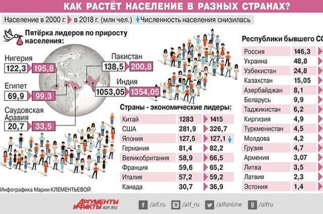 Как растёт население вразных странах? Инфографика