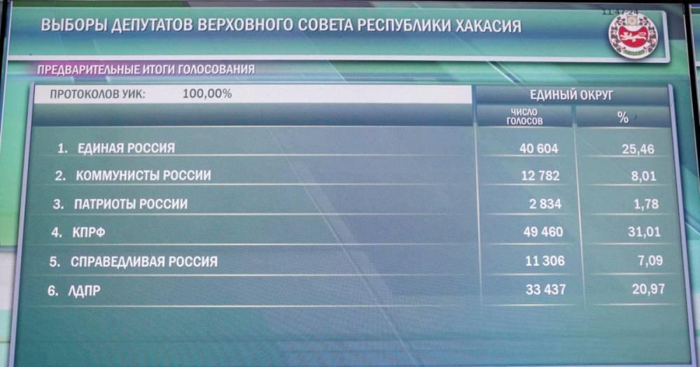 Стала известна дата второго тура выборов губернатора в Хакасии