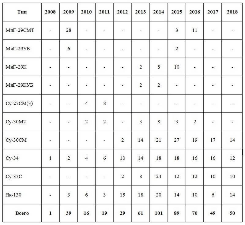 Минобороны РФ получило за 2018 год 36 боевых самолётов новой постройки