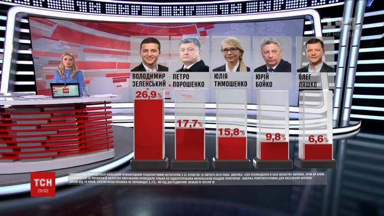1+1: комик Зеленский лидирует в украинской предвыборной гонке