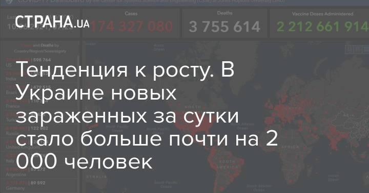 Тенденция к росту. В Украине новых зараженных за сутки стало больше почти на 2 000 человек