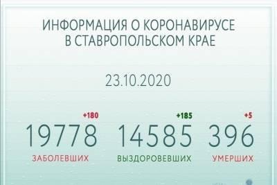 Ставропольский губернатор отметил сложную обстановку по коронавирусу