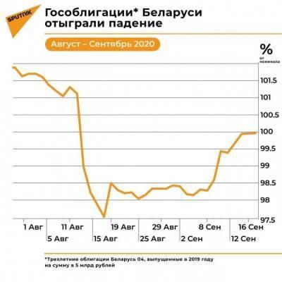 Белорусские гособлигации отыгрывают падение на Московской бирже